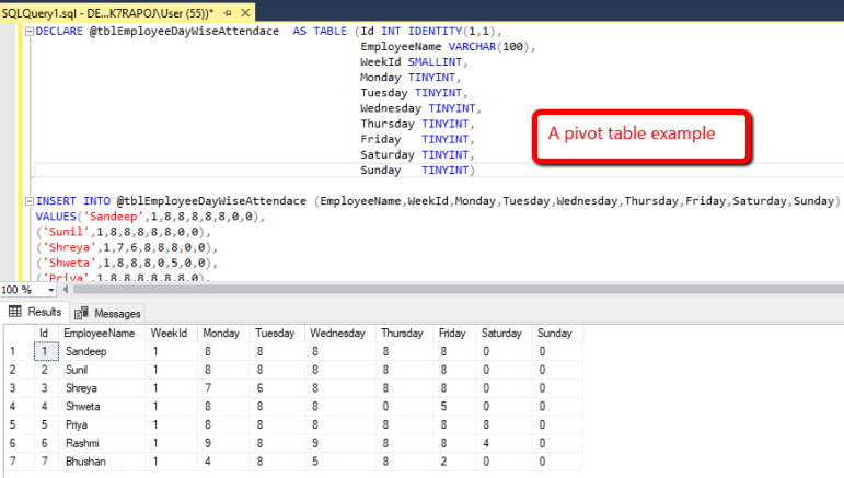 How Easily You Can Unpivot The Pivot Data In Sql Server Learn